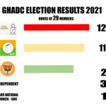 GHADC polls: Congress emerges as single largest party, Independent defeated CEM